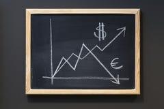 Dólar de levantamiento contra valor euro en la pizarra. Foto de archivo libre de regalías