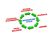 3d arrows accounting cycle Royalty Free Stock Photography