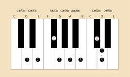 D belangrijke schaalvingertechniek voor piano Stock Foto's
