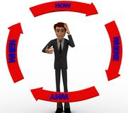 3d character with planning circle consisting where why when how concept Royalty Free Stock Photos