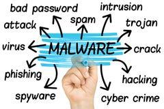 D che evidenzia il vetro trasparente della nuvola dell'etichetta di malware isolato Immagine Stock Libera da Diritti