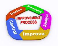 3d circle arrow chart improvement process. 3d illustration of moving circular arrow chart of concept of improvemet process Stock Photo