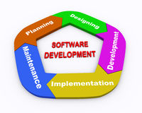 3d circle arrow chart software development. 3d illustration of colorful moving circular arrow flow chart of software development Stock Image