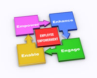3d employee empowerment flow chart. 3d illustration of colorful arrow chart cycle daigram of employee empowerment Stock Image