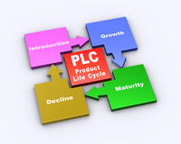 3d flow chart of plc. 3d illustration of flow chart cycle diagram of plc product life cycle Royalty Free Stock Image