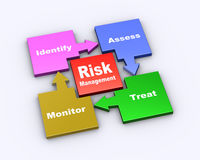 3d flow chart of risk management Stock Photo