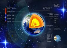 Cross-section and the structure of the earth from the earth core to the atmosphere with descriptions. 3d illustration of a cross-section and the structure of the royalty free illustration