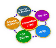 3d life cycle of accounting process. 3d illustration of circular flow chart of life cycle of accounting process Stock Image