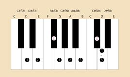 D major scale fingering for piano. Scale and fingering of D major scale on piano for education or every application Stock Photos