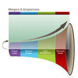 3d Mergers Aquisitions Graph Royalty Free Stock Photo