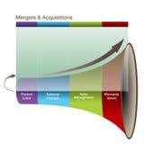 3d Mergers Aquisitions Graph. An image of a 3d mergers and aquisitions graph Royalty Free Stock Photo