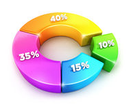 3d pie chart with percentages Royalty Free Stock Photography