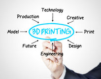 3d printing. Concept sketched on screen Stock Photography