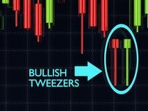 3d rendering of forex candlestick bullish tweezers pattern over Stock Photos