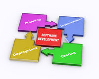 3d software development cycle. 3d illustration of colorful moving arrow flow chart of software development concept Stock Image