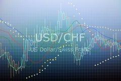 Dados que analisam no mercado de finança estrangeiro dos estrangeiros: as cartas e o q Imagens de Stock