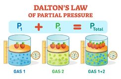 Dalton`s law, chemical physics example information poster with partial pressure law.Educational vector illustration. Dalton`s law, chemical physics example Royalty Free Stock Photography
