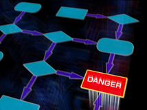 Danger Flow diagram. Flow diagram with the word Danger on it Stock Image