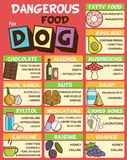 Dangerous food for dogs. Infographic poster about food and snacks that are dangerous for your dog and may cause intoxication. A set of icons including avocado Stock Photography
