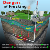 Dangers Of Fracking. A minimal text infographic depicting a geologic cross-section that focuses on the natural gas extracting method known as fracking, and the Stock Image