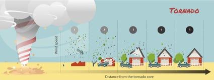 Danno di tornado come faccia la forma di tornadi illustrazione di stock