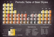 Periodic table of beer styles. Old paper with dark edges, stains, and cracks Stock Photo