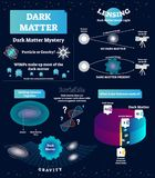 Dark matter vector illustration. Educational labeled scheme with mystery, WIMP, particle and gravity. Universe structure diagram,. Dark matter vector stock illustration