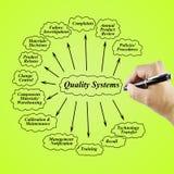 Darstellungselement des Qualitätssicherungssystems (ISO, gmp, haccp, 5s, kaizen) Stockbild