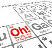 Das Überraschungselement-Periodensystem von Elementen Lizenzfreie Stockbilder