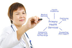 Das Gesundheitswesen Stockbild