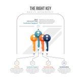 Das rechte Schlüssel-Infographic Lizenzfreies Stockfoto