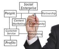 Das Sozialnetz Lizenzfreie Stockfotografie