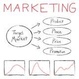 Das Vermarkten Flussdiagramm Stockfotos