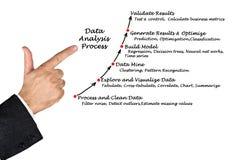 Data Analysis Process Stock Images