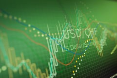 Data analyzing in forex foreign finance market: the charts and q. Uotes on display. Analytics in pairs USD / CHF Royalty Free Stock Images