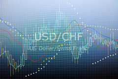 Data analyzing in forex foreign finance market: the charts and q. Uotes on display. Analytics in pairs USD / CHF Stock Images