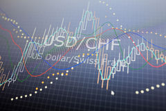 Data analyzing in forex foreign finance market: the charts and q. Uotes on display. Analytics in pairs USD / CHF Stock Photography