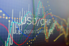 Data analyzing in forex foreign finance market: the charts and q. Uotes on display. Analytics in pairs USD / CHF Stock Photos