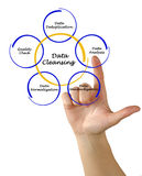 Data Cleansing Royalty Free Stock Photos