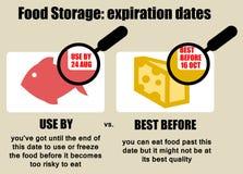 Data di scadenza dell'alimento Immagini Stock