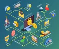 Data Encryption Isometric Flowchart royalty free illustration
