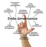 Data Governance Royalty Free Stock Photo