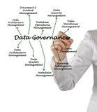 Data Governance Royalty Free Stock Photography