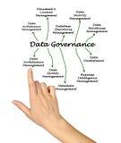 Data Governance Stock Photos