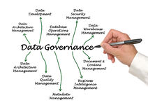 Data Governance Royalty Free Stock Photo