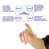 Data Governance Process. Components of Data Governance Process stock image