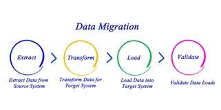 Data Migration Royalty Free Stock Photos