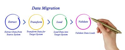 Data migration Royalty Free Stock Photo
