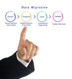 Data Migration Stock Image