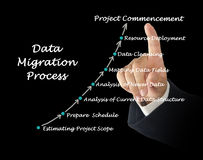 Data Migration Process Royalty Free Stock Photography
